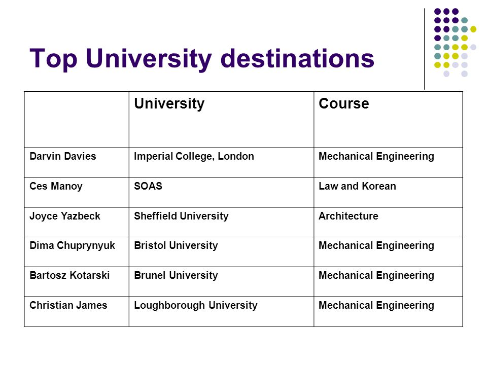 Top University destinations UniversityCourse Darvin DaviesImperial College, LondonMechanical Engineering Ces ManoySOASLaw and Korean Joyce YazbeckSheffield UniversityArchitecture Dima ChuprynyukBristol UniversityMechanical Engineering Bartosz KotarskiBrunel UniversityMechanical Engineering Christian JamesLoughborough UniversityMechanical Engineering