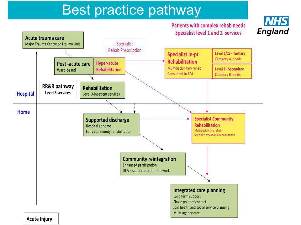Best practice pathway