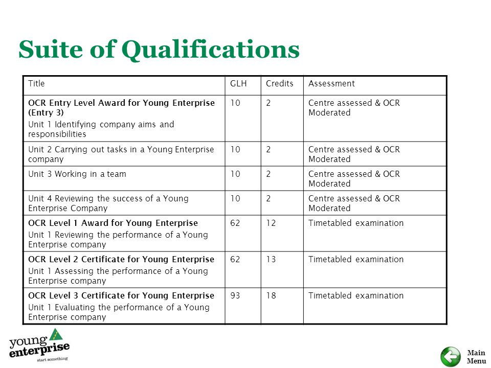 Main Menu Suite of Qualifications TitleGLHCreditsAssessment OCR Entry Level Award for Young Enterprise (Entry 3) Unit 1 Identifying company aims and r