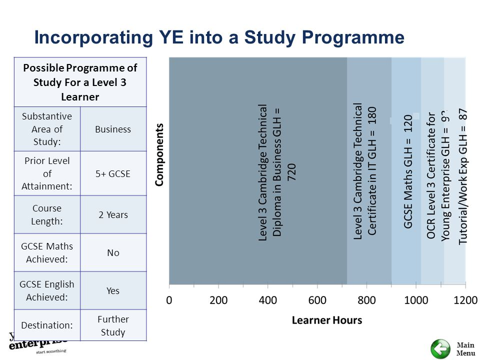 Main Menu Incorporating YE into a Study Programme Possible Programme of Study For a Level 3 Learner Substantive Area of Study: Business Prior Level of