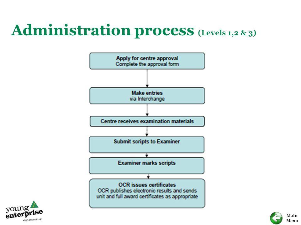 Main Menu Administration process (Levels 1,2 & 3)
