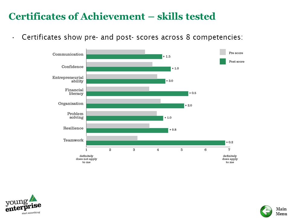 Main Menu Certificates of Achievement – skills tested Certificates show pre- and post- scores across 8 competencies:
