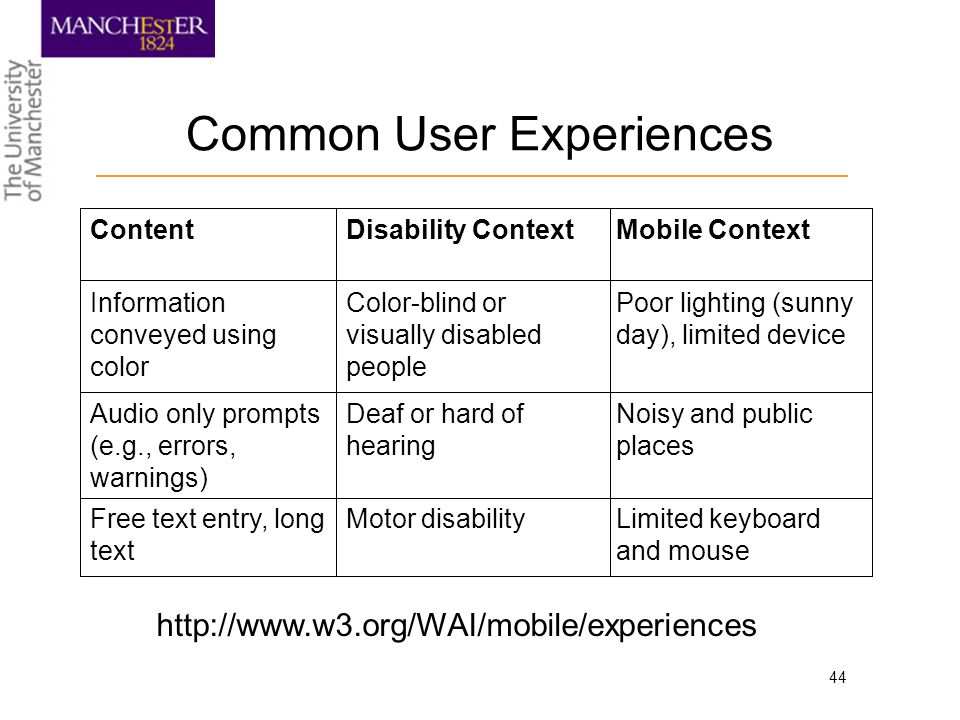 44 Common User Experiences Limited keyboard and mouse Motor disabilityFree text entry, long text Noisy and public places Deaf or hard of hearing Audio only prompts (e.g., errors, warnings) Poor lighting (sunny day), limited device Color-blind or visually disabled people Information conveyed using color Mobile ContextDisability ContextContent http://www.w3.org/WAI/mobile/experiences