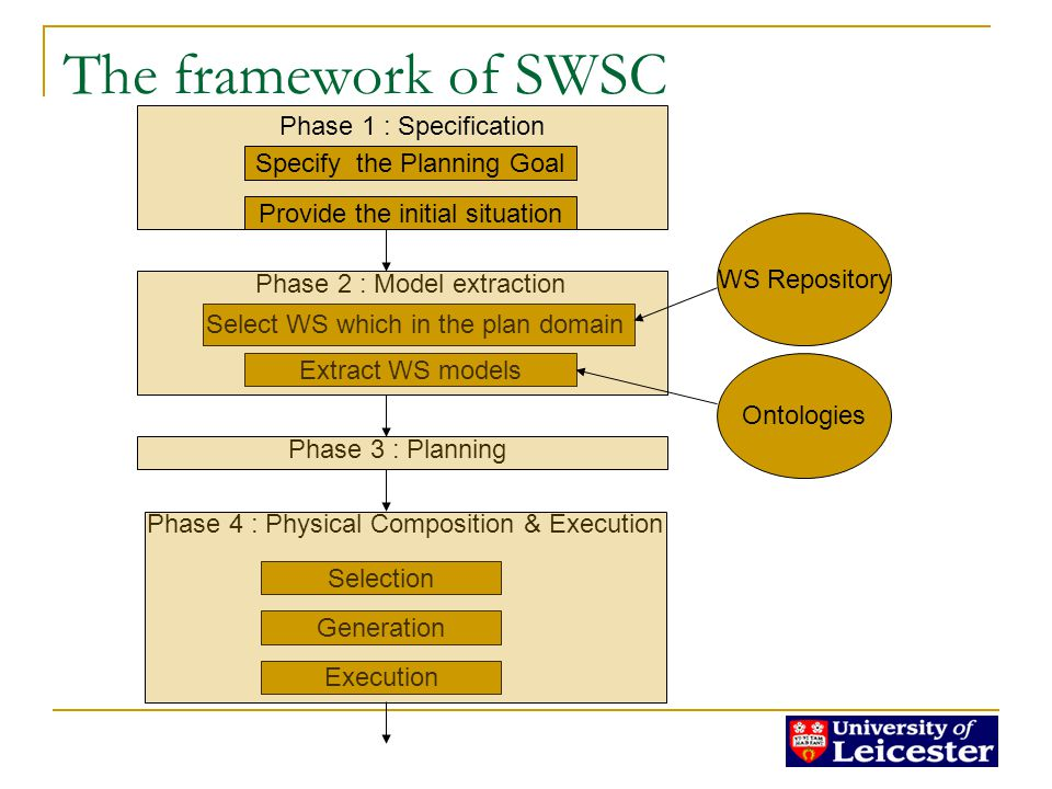 The framework of SWSC Phase 1 : Specification Specify the Planning Goal Provide the initial situation Phase 2 : Model extraction Select WS which in the plan domain Extract WS models WS Repository Ontologies Phase 3 : Planning Phase 4 : Physical Composition & Execution Selection Generation Execution