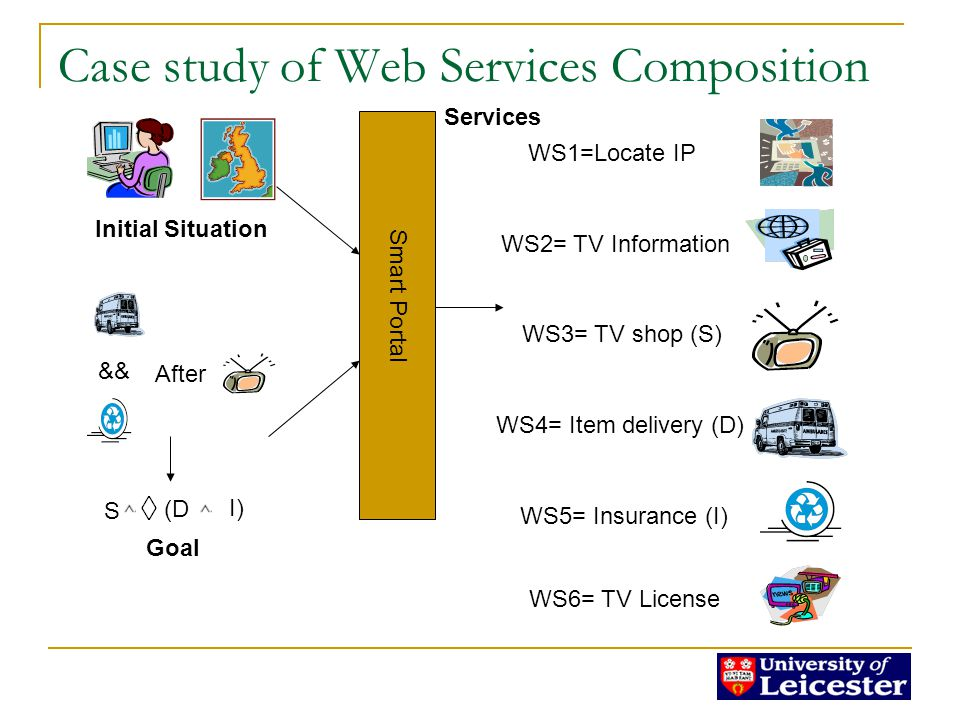 Case study of Web Services Composition WS3= TV shop (S) WS4= Item delivery (D) WS2= TV Information WS5= Insurance (I) WS1=Locate IP && After WS6= TV License Smart Portal Initial Situation Goal S (D I) Services