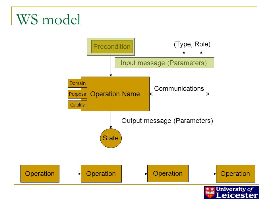 WS model Operation Name Precondition State Input message (Parameters) Output message (Parameters) Communications (Type, Role) Domain Purpose Quality Operation