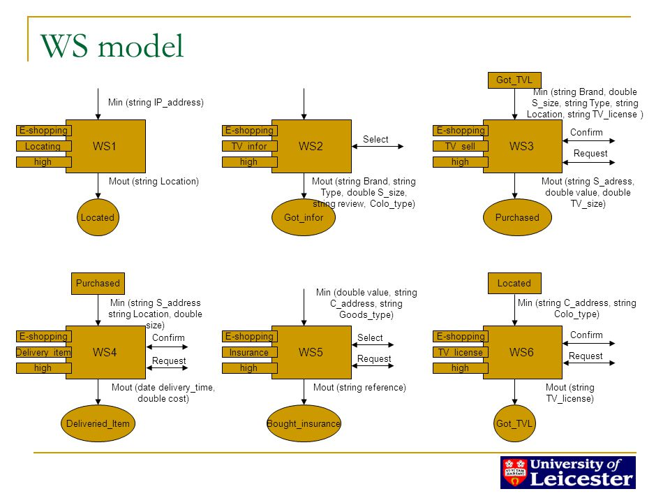 Composition problem model Specification for the goal Specification for start conditions and data 1.