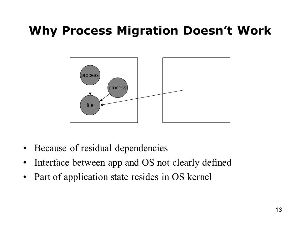 13 Why Process Migration Doesn't Work Because of residual dependencies Interface between app and OS not clearly defined Part of application state resides in OS kernel process file process