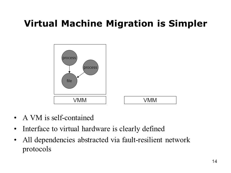 14 Virtual Machine Migration is Simpler A VM is self-contained Interface to virtual hardware is clearly defined All dependencies abstracted via fault-resilient network protocols process file process VMM