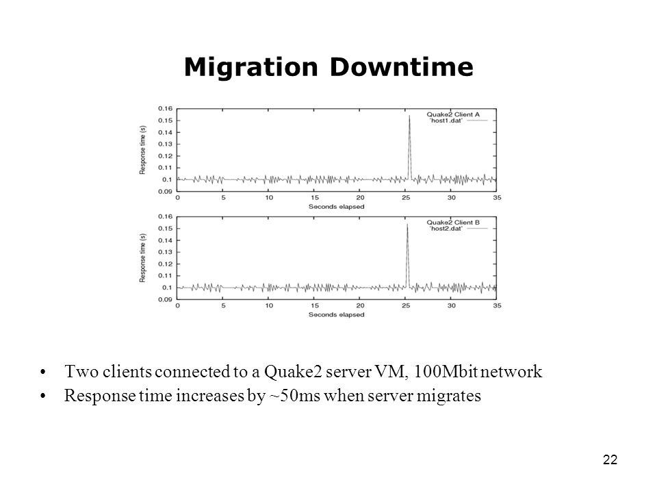 22 Migration Downtime Two clients connected to a Quake2 server VM, 100Mbit network Response time increases by ~50ms when server migrates