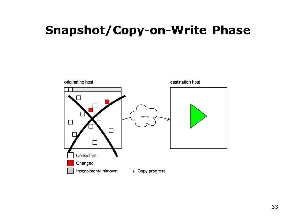 33 Snapshot/Copy-on-Write Phase