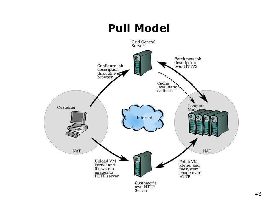 43 Pull Model