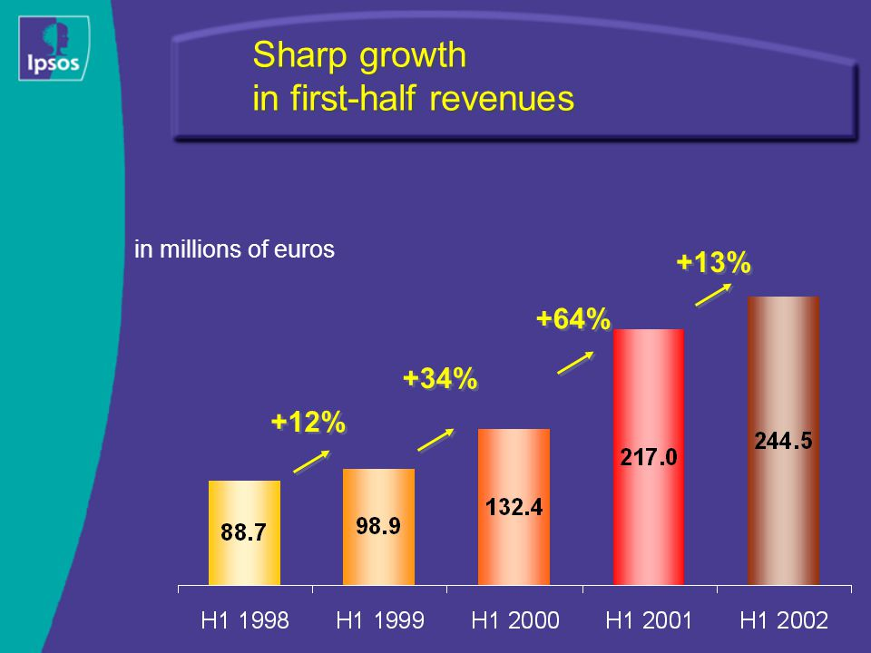 Sharp growth in first-half revenues in millions of euros +34% +64% +12% +13%
