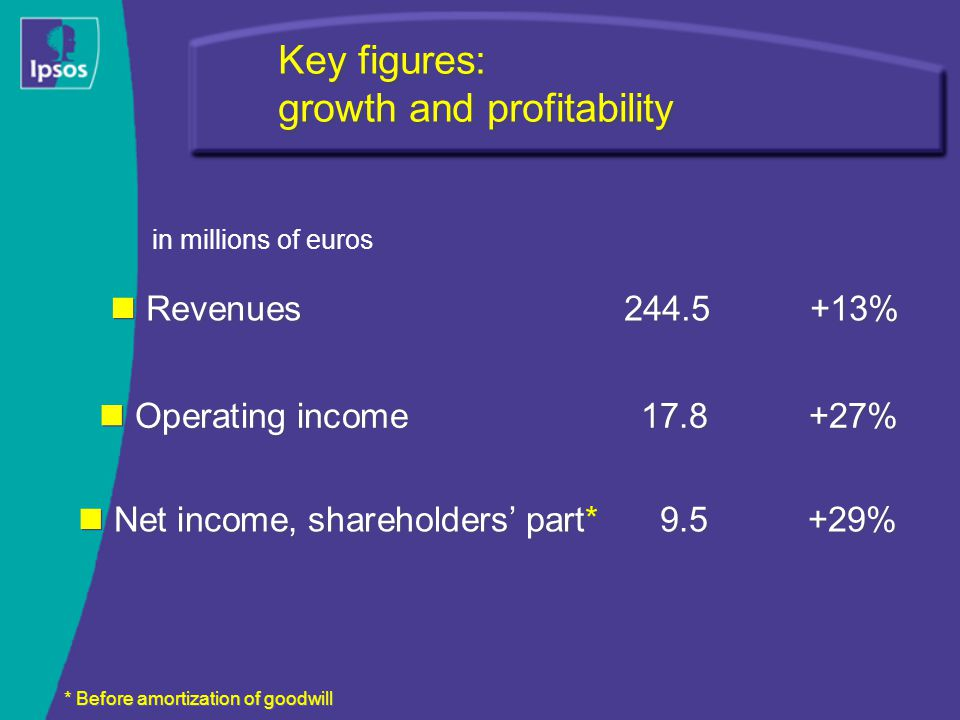 Key figures: growth and profitability Revenues244.5+13% Operating income17.8+27% Net income, shareholders' part*9.5 +29% * Before amortization of goodwill in millions of euros
