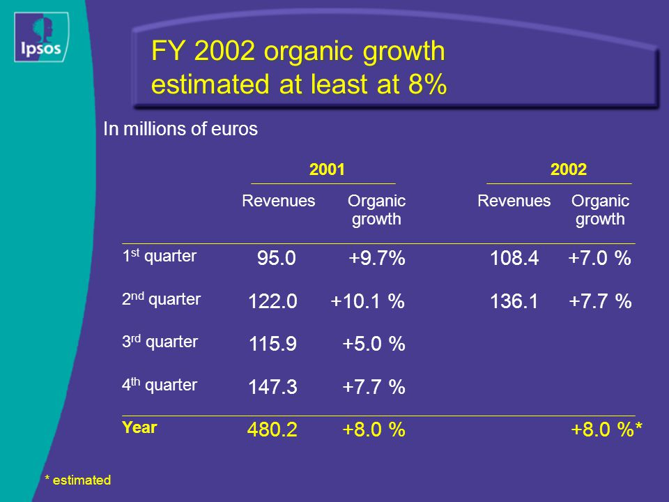 FY 2002 organic growth estimated at least at 8% +8.0 %*+8.0 %480.2 Year +7.7 % th quarter +5.0 % rd quarter +7.7 % % nd quarter +7.0 % % st quarter Organic growth RevenuesOrganic growth Revenues * estimated In millions of euros