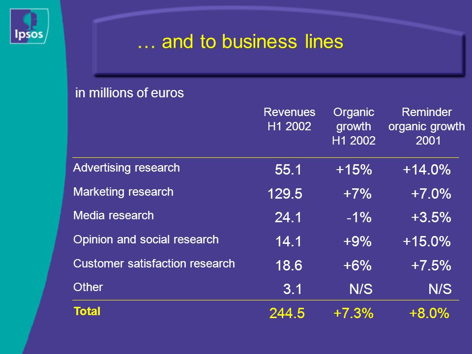 … and to business lines Organic growth H1 2002 Reminder organic growth 2001 Revenues H1 2002 Advertising research +15%+14.0%55.1 Marketing research +7%+7.0%129.5 Media research -1%+3.5%24.1 Customer satisfaction research +6%+7.5%18.6 Total +7.3%+8.0%244.5 Other N/S 3.1 Opinion and social research +9%+15.0%14.1 in millions of euros