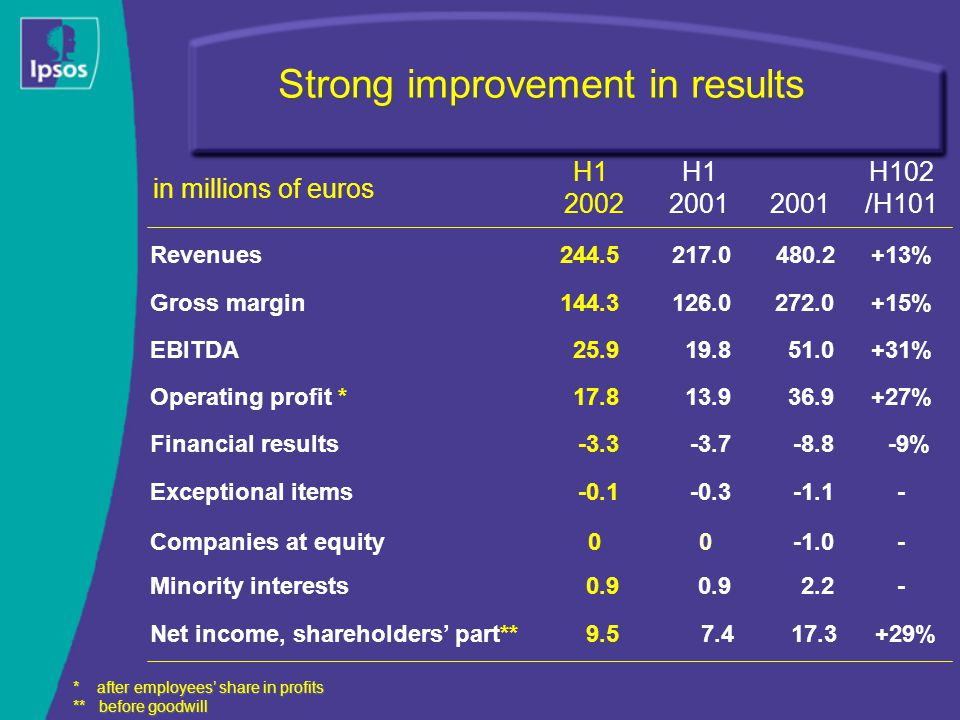 Strong improvement in results H1 2001 H102 /H101 * after employees' share in profits ** before goodwill H1 2002 2001 Revenues217.0244.5480.2+13% Gross margin272.0144.3126.0+15% Operating profit *36.917.813.9+27% Financial results-8.8-3.3-3.7-9% Exceptional items-1.1-0.1-0.3- Companies at equity00- Net income, shareholders' part**17.39.57.4+29% EBITDA51.025.919.8+31% Minority interests2.20.9 - in millions of euros