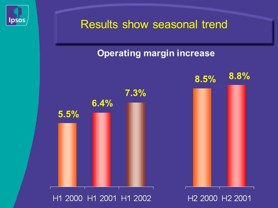 Results show seasonal trend 6.4% 5.5% 8.5% 8.8% 7.3% Operating margin increase