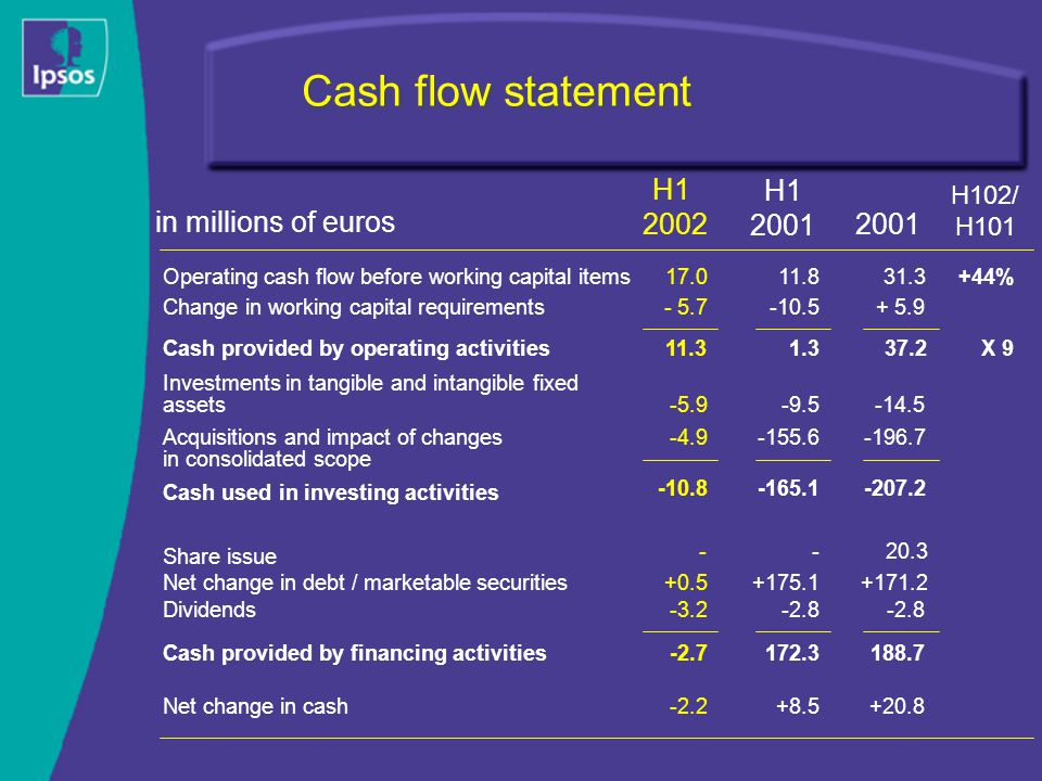 Cash flow statement H1 2001 H102/ H101 H1 2002 2001 Change in working capital requirements+ 5.9- 5.7-10.5 Investments in tangible and intangible fixed assets -14.5-5.9-9.5 Acquisitions and impact of changes in consolidated scope -196.7-4.9-155.6 Cash used in investing activities -207.2-10.8-165.1 Share issue 20.3-- Net change in debt / marketable securities+171.2+0.5+175.1 in millions of euros Cash provided by operating activities37.211.31.3X 9 Dividends-2.8-3.2-2.8 Cash provided by financing activities188.7-2.7172.3 Net change in cash+20.8-2.2+8.5 Operating cash flow before working capital items11.817.031.3+44%