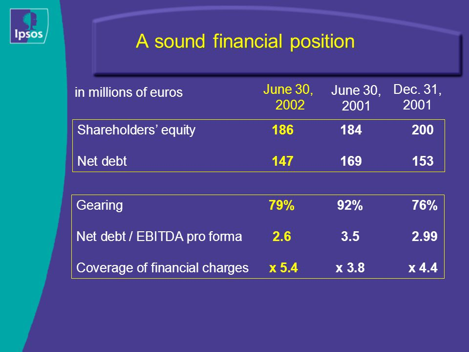 A sound financial position Shareholders' equity186184200 Net debt147169153 Gearing79%92%76% Net debt / EBITDA pro forma 2.63.52.99 Coverage of financial charges x 5.4 x 3.8x 4.4 June 30, 2001 June 30, 2002 Dec.
