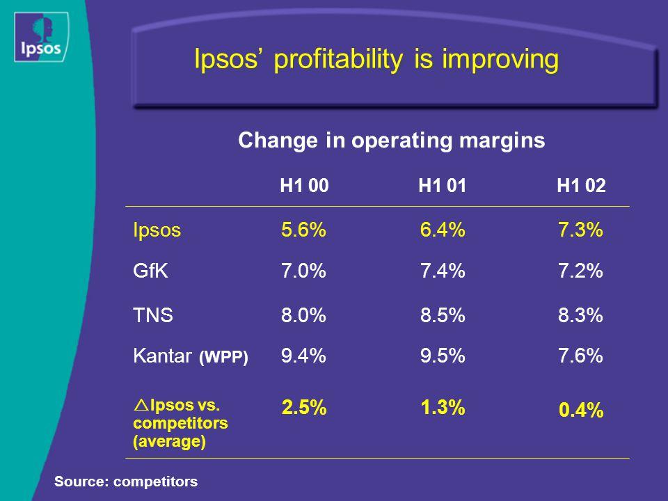 Change in operating margins Ipsos' profitability is improving 0.4% 1.3%2.5%  Ipsos vs. competitors (average) 7.6%9.5%9.4%Kantar (WPP) 8.3%8.5%8.0%TNS