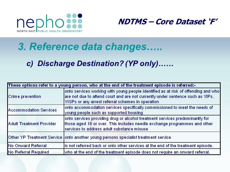 NDTMS – Core Dataset 'F' 3. Reference data changes….. c) Discharge Destination (YP only)……