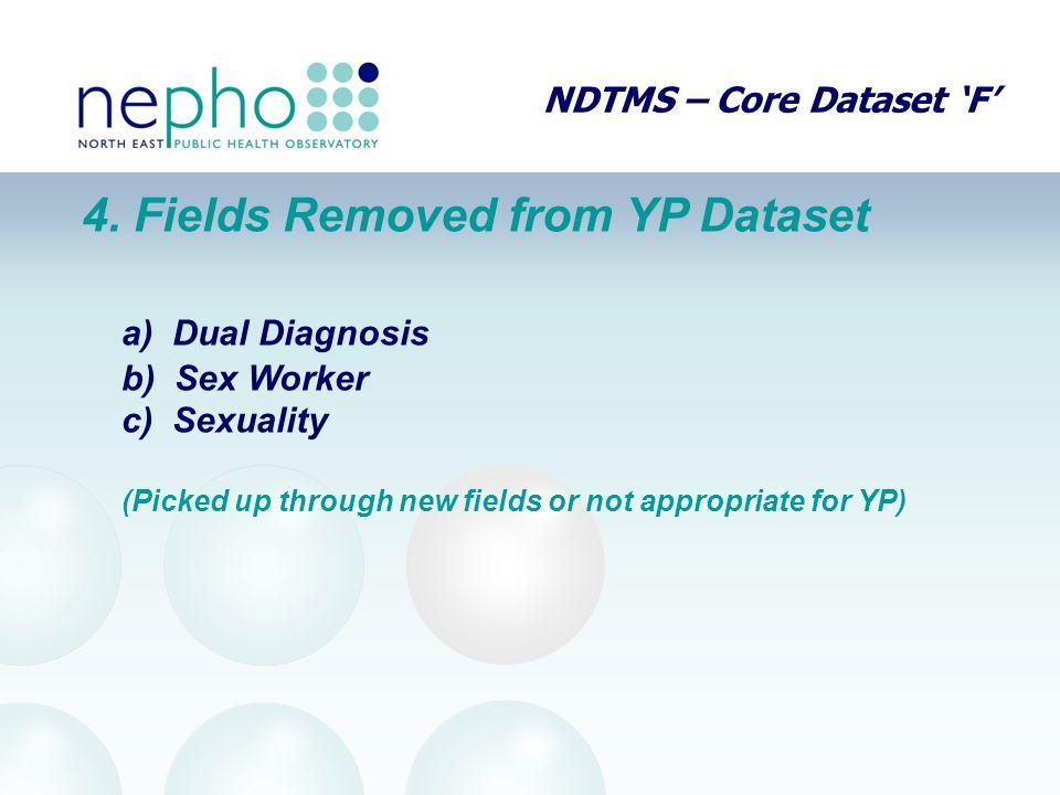 NDTMS – Core Dataset 'F' 4.