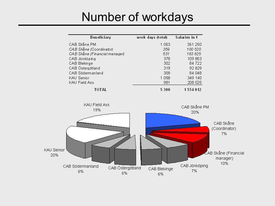 Number of workdays