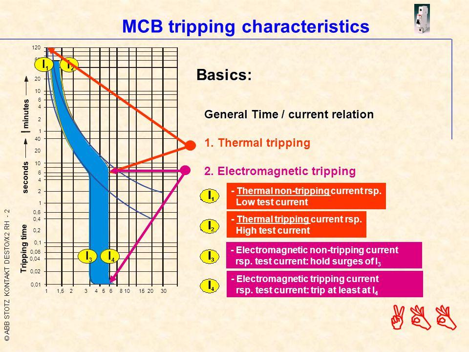 © ABB STOTZ KONTAKT DESTO/X2 RH - 2 ABB MCB tripping characteristics I 1 - Thermal non-tripping current rsp.
