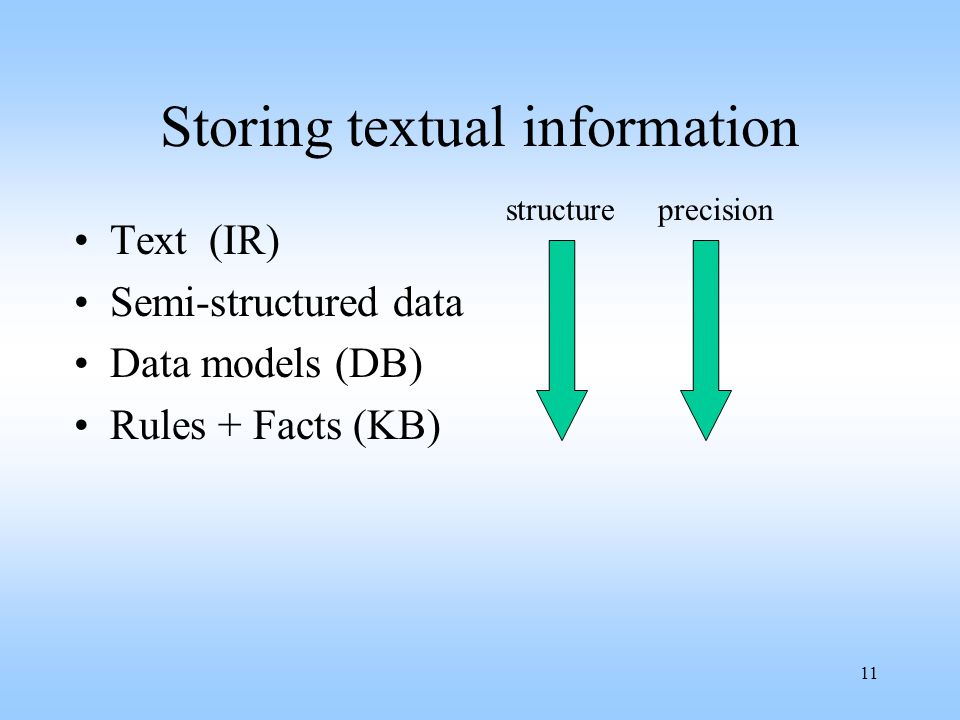11 Storing textual information Text (IR) Semi-structured data Data models (DB) Rules + Facts (KB) structureprecision