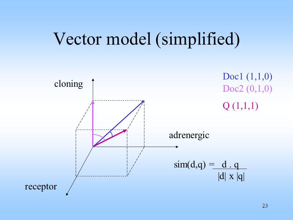23 Vector model (simplified) Doc1 (1,1,0) Doc2 (0,1,0) cloning receptor adrenergic Q (1,1,1) sim(d,q) = d.