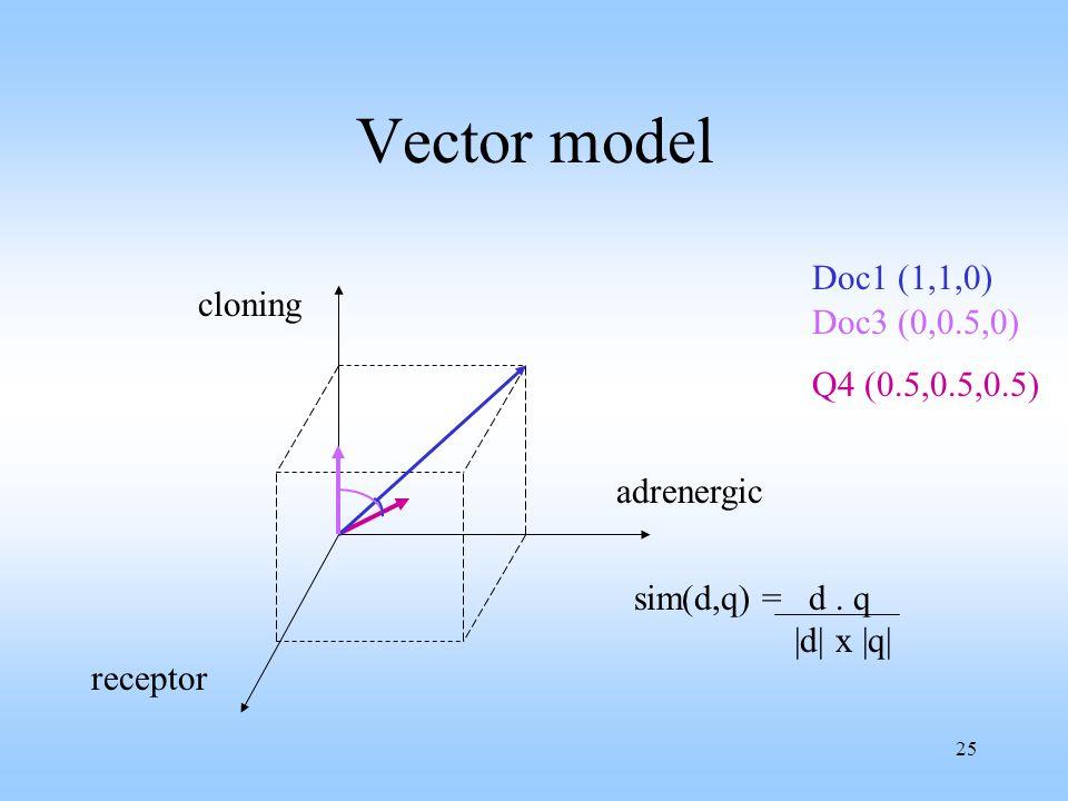 25 Vector model Doc1 (1,1,0) Doc3 (0,0.5,0) cloning receptor adrenergic Q4 (0.5,0.5,0.5) sim(d,q) = d.