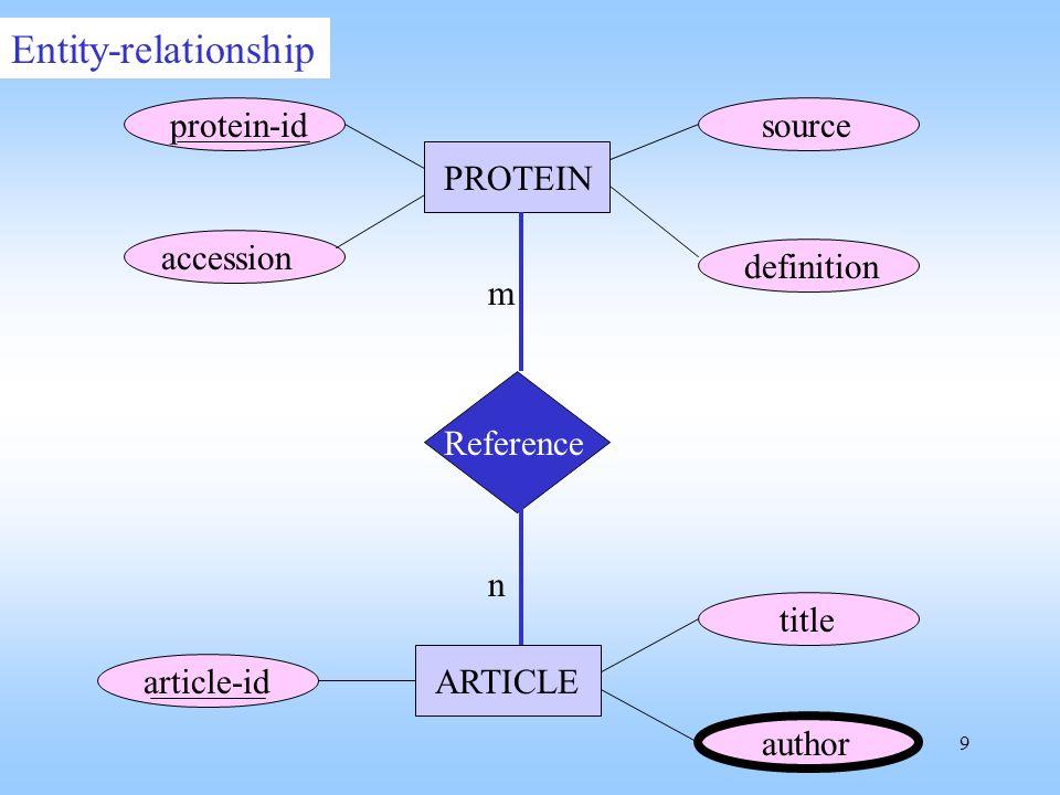 20 Boolean model cloningadrenergicreceptor Doc1 Doc2 (1 1 0) (0 1 0) yes no yes --> Q1: cloning and (adrenergic or receptor) --> (1 1 0) or (1 1 1) or (0 1 1) Result: Doc1 Q2: cloning and not adrenergic --> (0 1 0) or (0 1 1) Result: Doc2 no