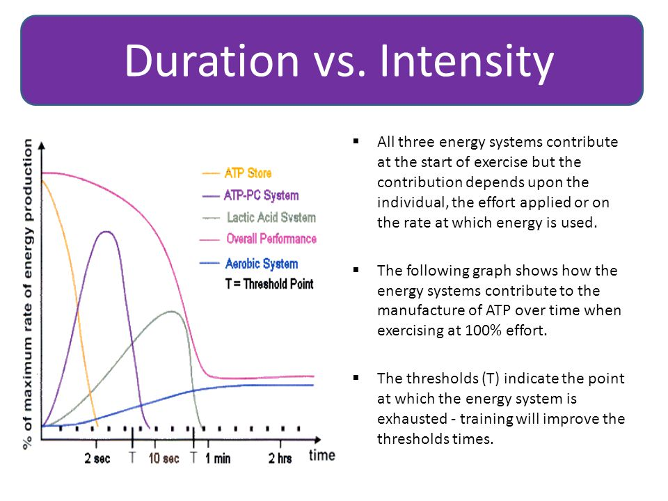  All three energy systems contribute at the start of exercise but the contribution depends upon the individual, the effort applied or on the rate at