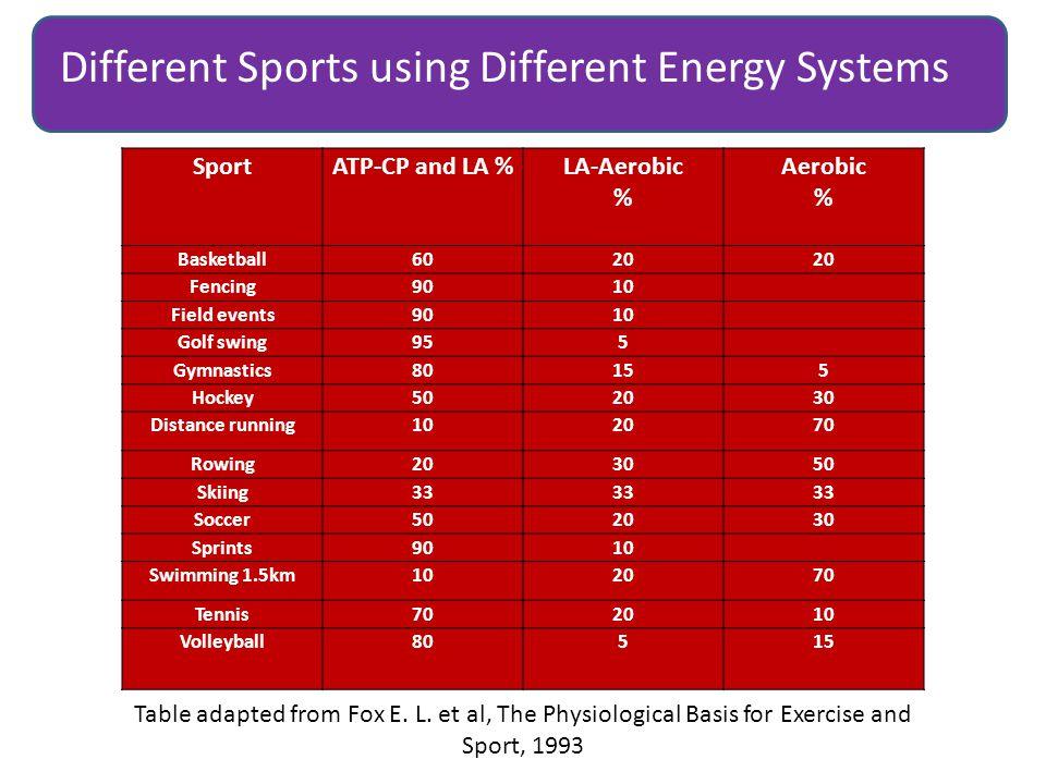 SportATP-CP and LA %LA-Aerobic % Aerobic % Basketball6020 Fencing9010 Field events9010 Golf swing955 Gymnastics80155 Hockey502030 Distance running1020