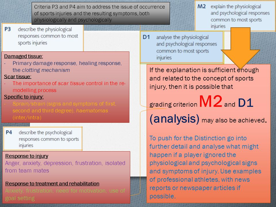 If the explanation is sufficient enough and related to the concept of sports injury, then it is possible that grading criterion M2 and D1 (analysis) may also be achieved.