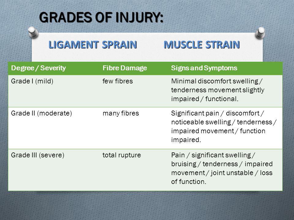GRADES OF INJURY: Degree / SeverityFibre DamageSigns and Symptoms Grade I (mild)few fibresMinimal discomfort swelling / tenderness movement slightly impaired / functional.