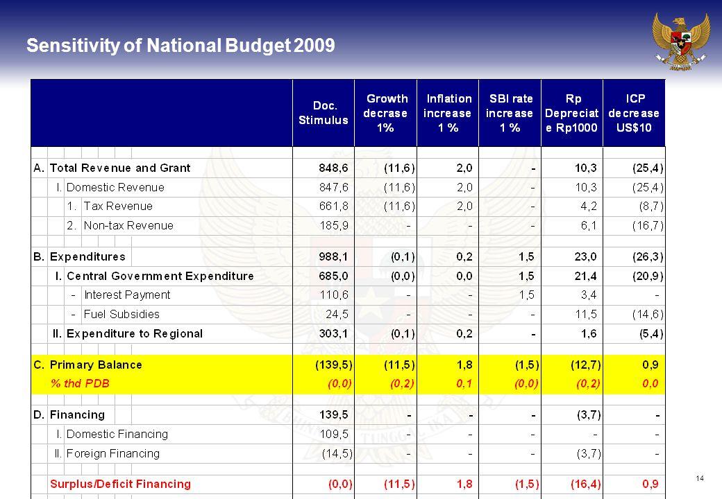 14 Sensitivity of National Budget 2009 DEPARTEMEN KEUANGAN RI BADAN ANALISA FISKAL DEPARTEMEN KEUANGAN RI BADAN ANALISA FISKAL