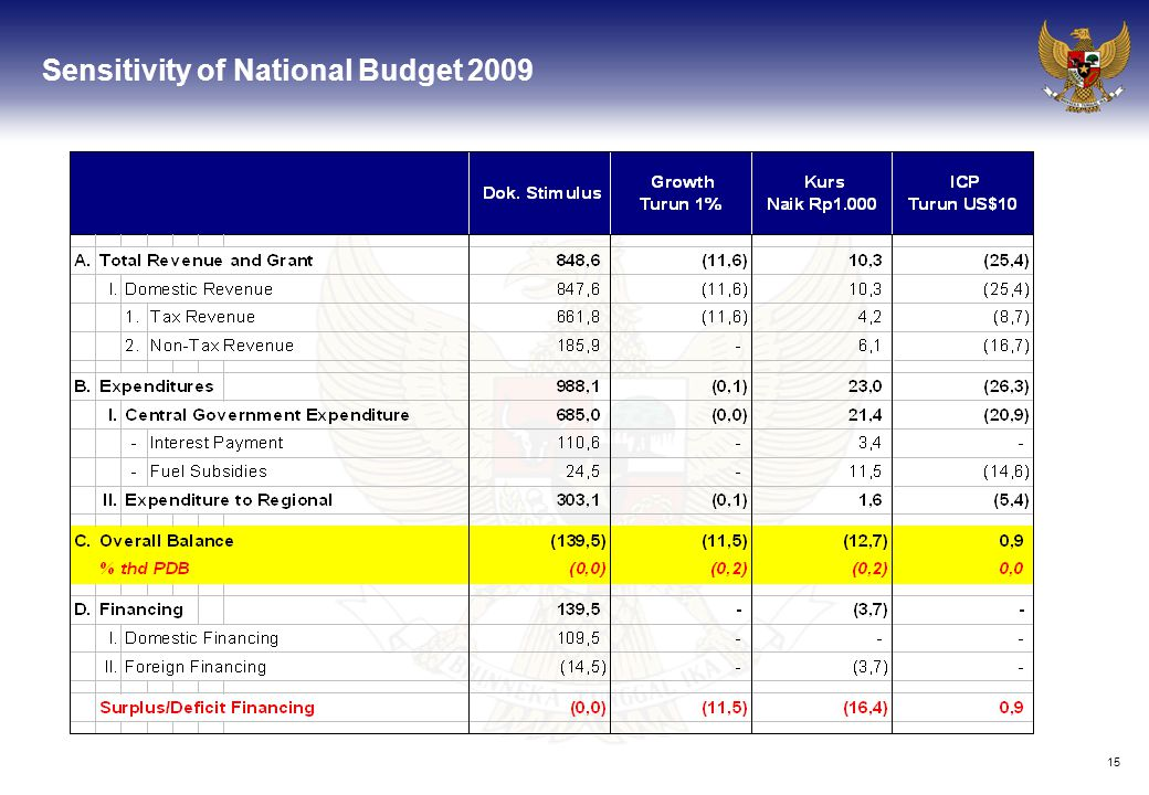15 Sensitivity of National Budget 2009 DEPARTEMEN KEUANGAN RI BADAN ANALISA FISKAL DEPARTEMEN KEUANGAN RI BADAN ANALISA FISKAL