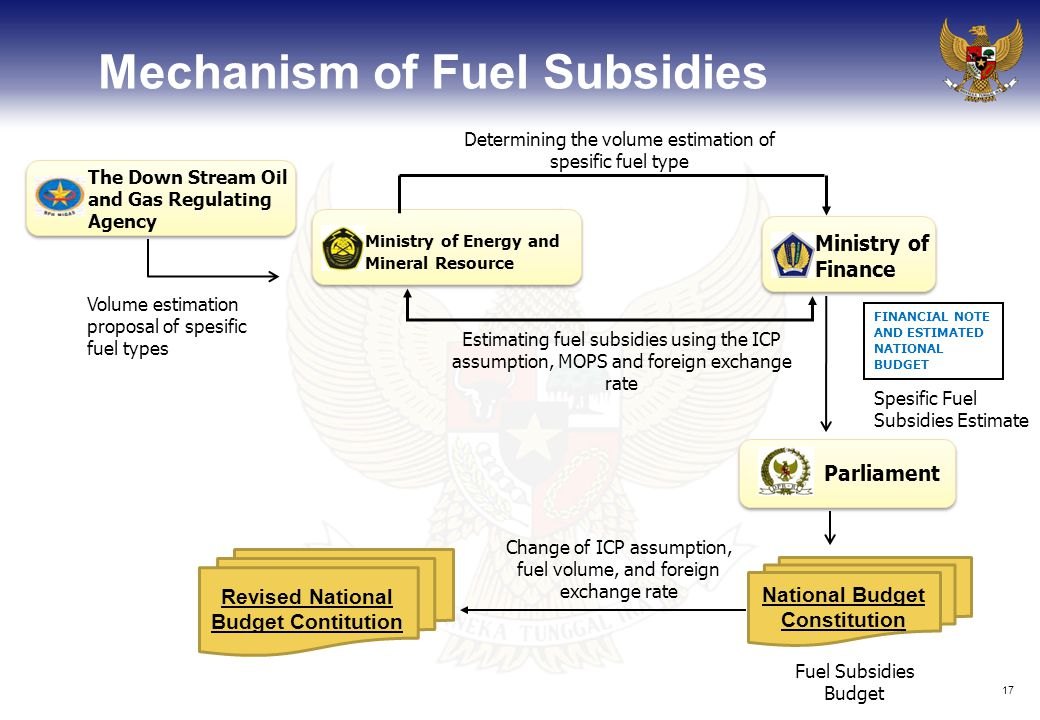 17 Mechanism of Fuel Subsidies The Down Stream Oil and Gas Regulating Agency Ministry of Finance Parliament National Budget Constitution Volume estimation proposal of spesific fuel types Determining the volume estimation of spesific fuel type FINANCIAL NOTE AND ESTIMATED NATIONAL BUDGET Fuel Subsidies Budget Estimating fuel subsidies using the ICP assumption, MOPS and foreign exchange rate Spesific Fuel Subsidies Estimate Change of ICP assumption, fuel volume, and foreign exchange rate Revised National Budget Contitution Ministry of Energy and Mineral Resource