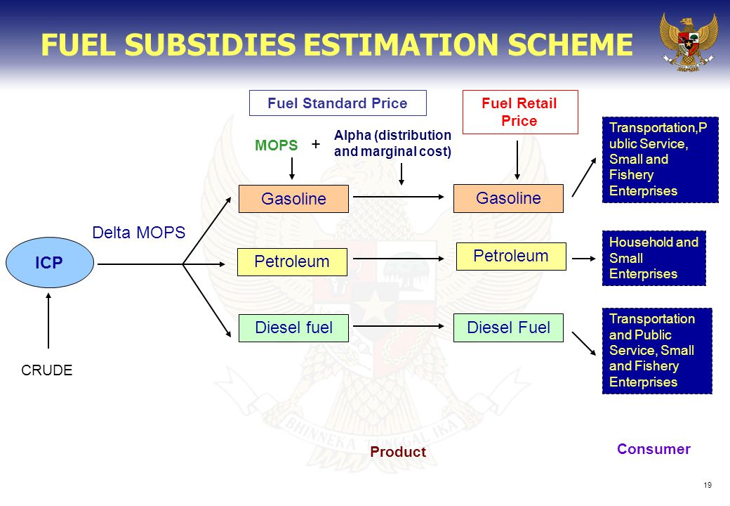 19 FUEL SUBSIDIES ESTIMATION SCHEME ICP CRUDE Delta MOPS Gasoline Petroleum Diesel fuel Product Fuel Retail Price Consumer MOPS Household and Small Enterprises Alpha (distribution and marginal cost) Gasoline Petroleum Diesel Fuel Transportation,P ublic Service, Small and Fishery Enterprises Transportation and Public Service, Small and Fishery Enterprises Fuel Standard Price +
