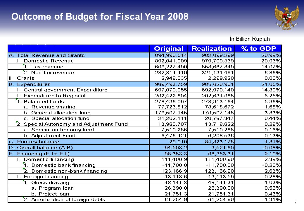 2 Outcome of Budget for Fiscal Year 2008 In Billion Rupiah
