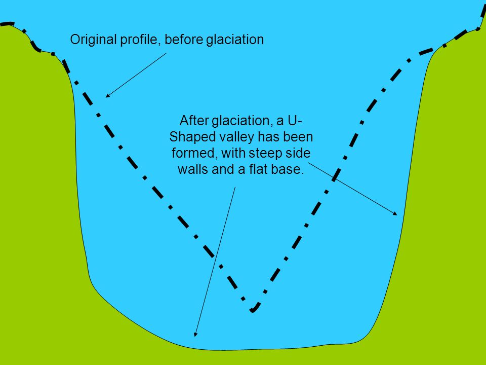 Original profile, before glaciation After glaciation, a U- Shaped valley has been formed, with steep side walls and a flat base.