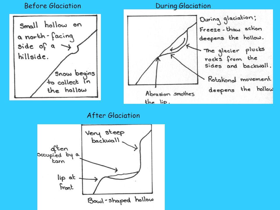 Before GlaciationDuring Glaciation After Glaciation