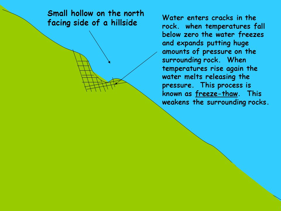 Small hollow on the north facing side of a hillside Water enters cracks in the rock. when temperatures fall below zero the water freezes and expands p