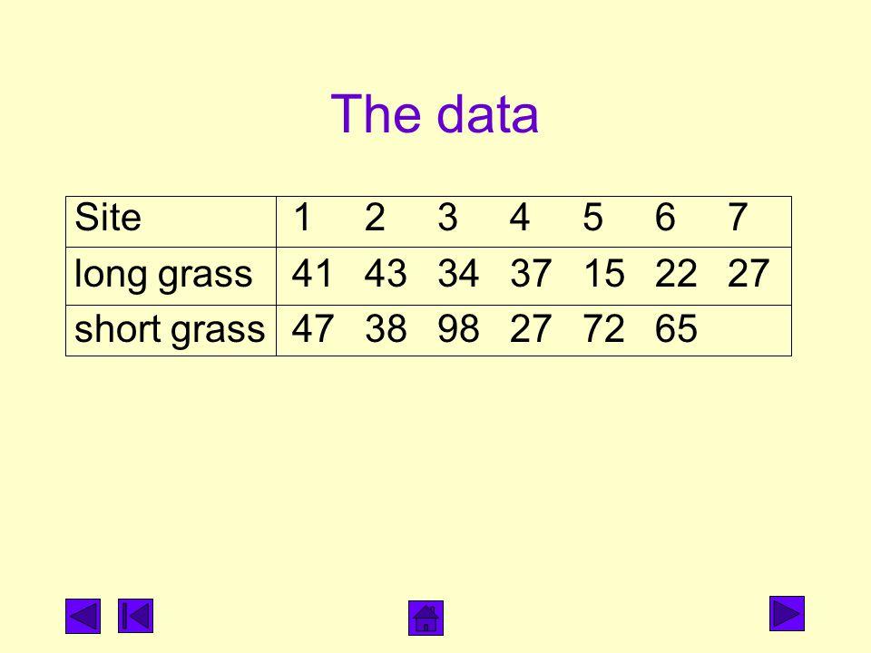 The data Site 1 2 3 4 5 6 7 long grass 41 43 34 37 15 22 27 short grass 47 38 98 27 72 65