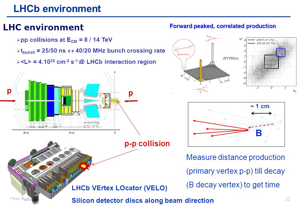 Chris Parkes12 LHCb environment LHC environment  pp collisions at E CM = 8 / 14 TeV  t bunch = 25/50 ns  40/20 MHz bunch crossing rate  = 4.10 32 cm -2 s -1 @ LHCb interaction region Forward peaked, correlated production ~ 1 cm B p-p collision Measure distance production (primary vertex p-p) till decay (B decay vertex) to get time LHCb VErtex LOcator (VELO) Silicon detector discs along beam direction p p