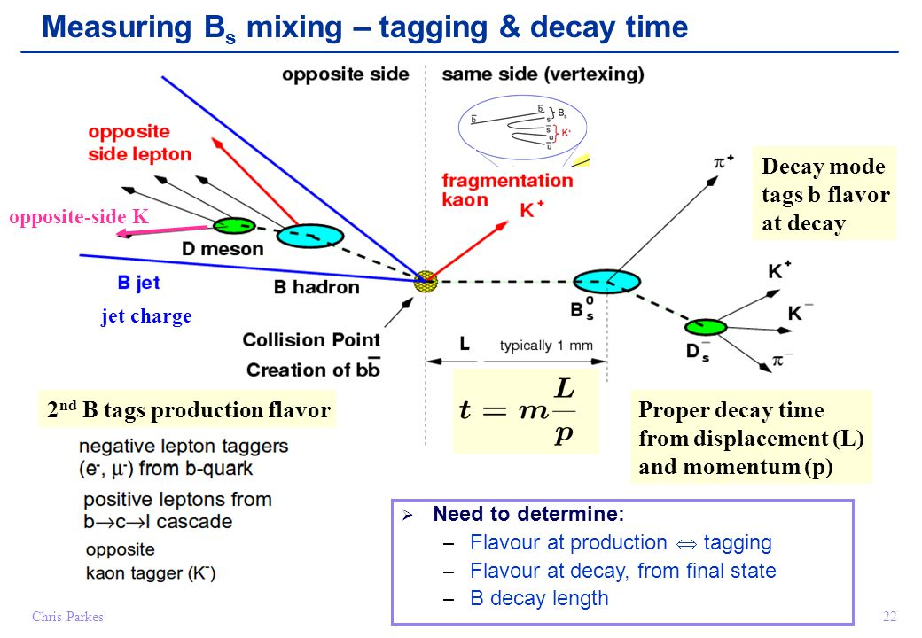 Chris Parkes22 Measuring B s mixing – tagging & decay time opposite-side K jet charge Decay mode tags b flavor at decay 2 nd B tags production flavorProper decay time from displacement (L) and momentum (p)  Need to determine: – Flavour at production  tagging – Flavour at decay, from final state – B decay length