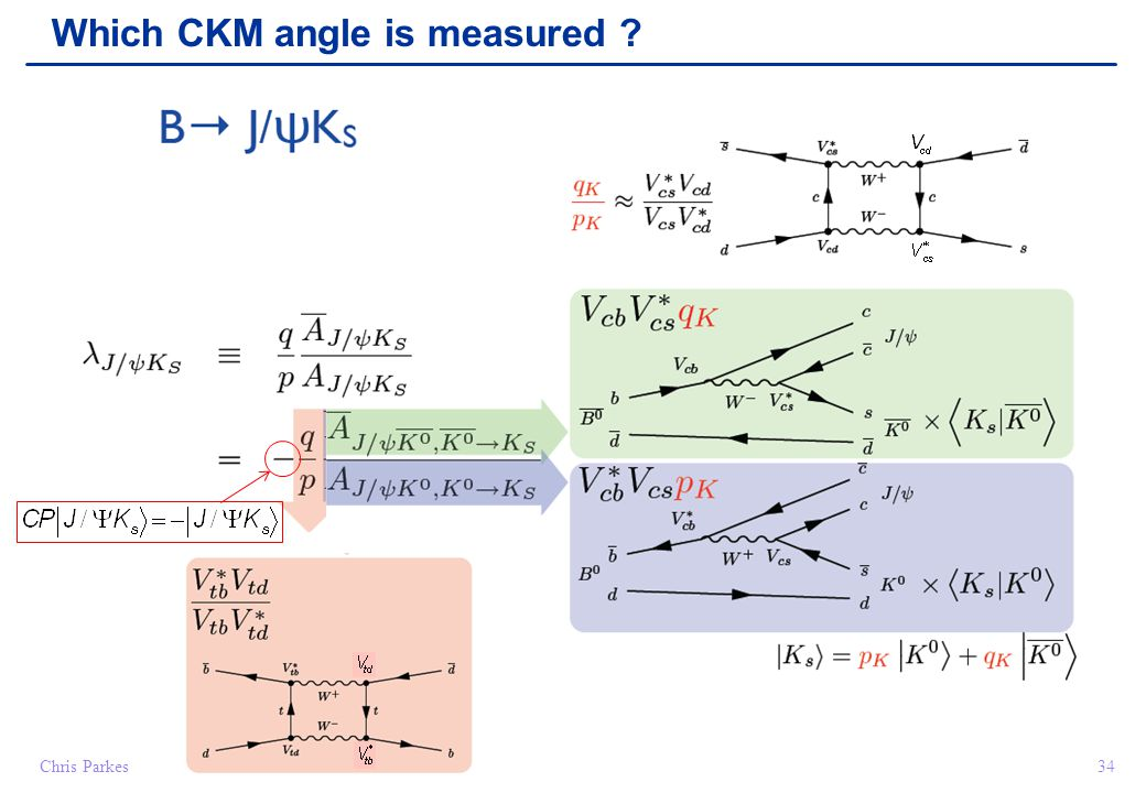 Chris Parkes34 Which CKM angle is measured