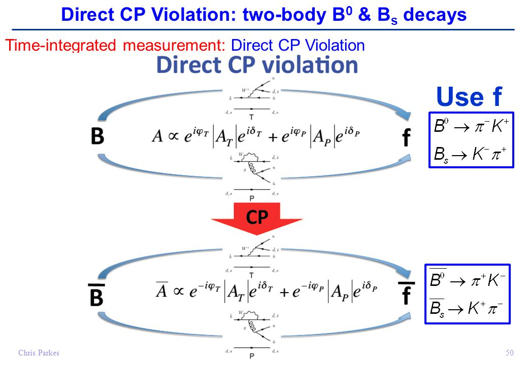 Chris Parkes50 Time-integrated measurement: Direct CP Violation Direct CP Violation: two-body B 0 & B s decays Use f